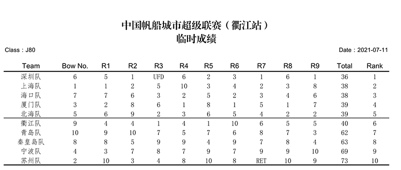 中国帆船城市超级联赛《衢江站》临时成绩